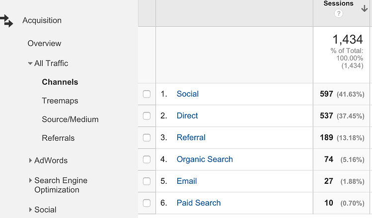 Channels-View-google-analytics.png