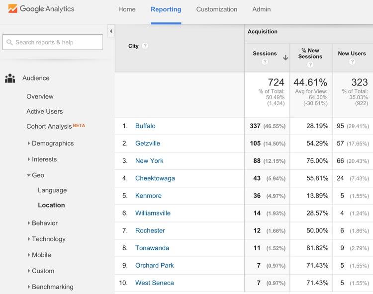 Cities-View-google-analytics.png
