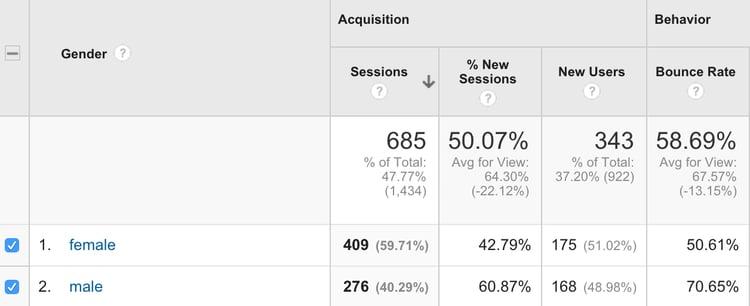 Gender-View-google-analytics.png