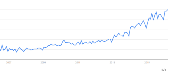 marketing-automation-google-trends.png